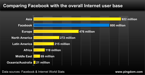 Facebook Is Now As Big As The Whole Internet Was In 2004