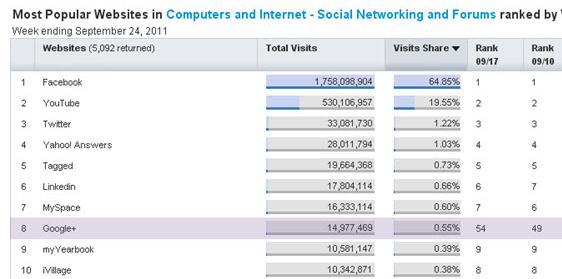 Google Plus Traffic Went Up 1269% Last Week