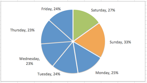 Life of An Email, After It is Sent (Stats)