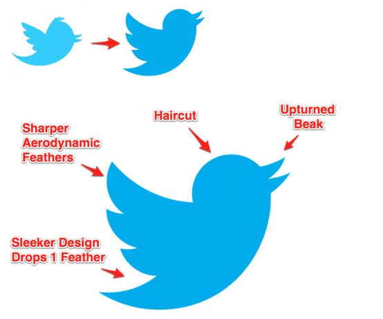 What Does New Twitter Bird Signifies