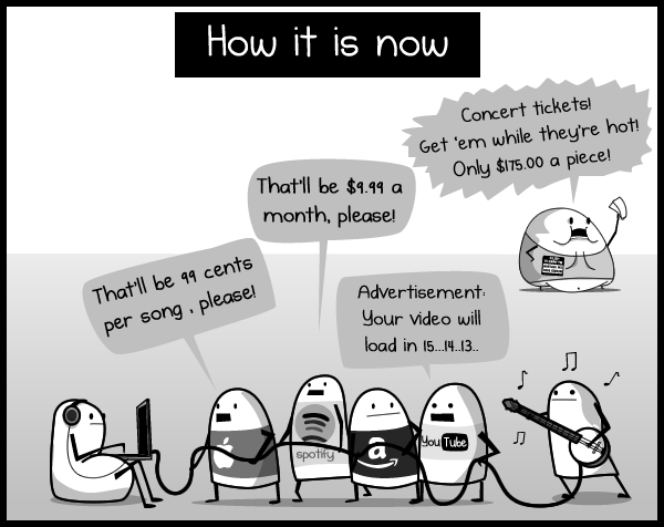 State of Music Industry
