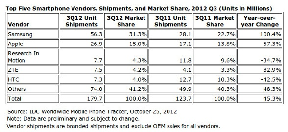 HTC only made $ 133M in the 3rd quarter of 2012 as per their Press Release.
