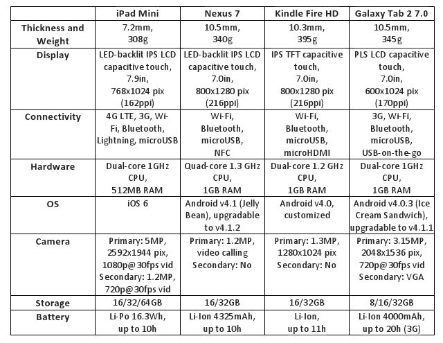 Battle of the 7-inch tablets: iPad Mini against Nexus, Fire and Tab 2