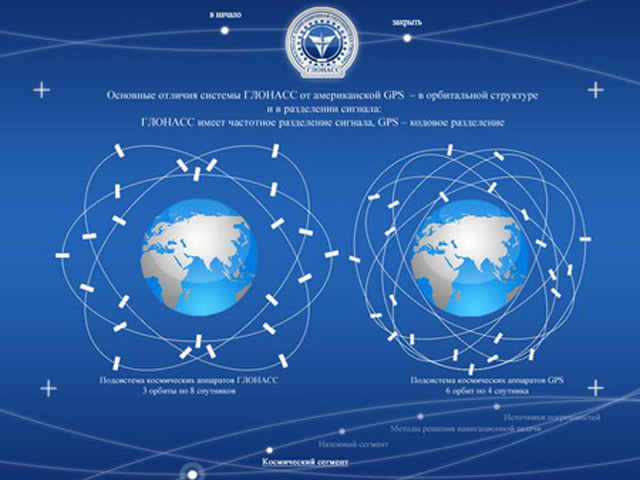 The image shows the orbit and constellation of GLONASS (left) and GPS (right).