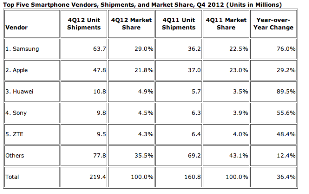 World's Top 5 Smartphone Vendors of 2012