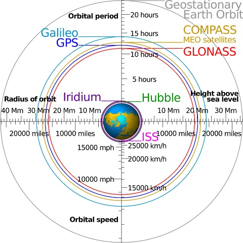 What's next after GLONASS and GPS? Is this the end?