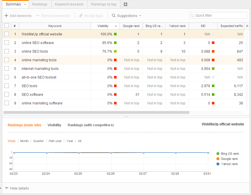 WebMeUp Monitoring website rankings