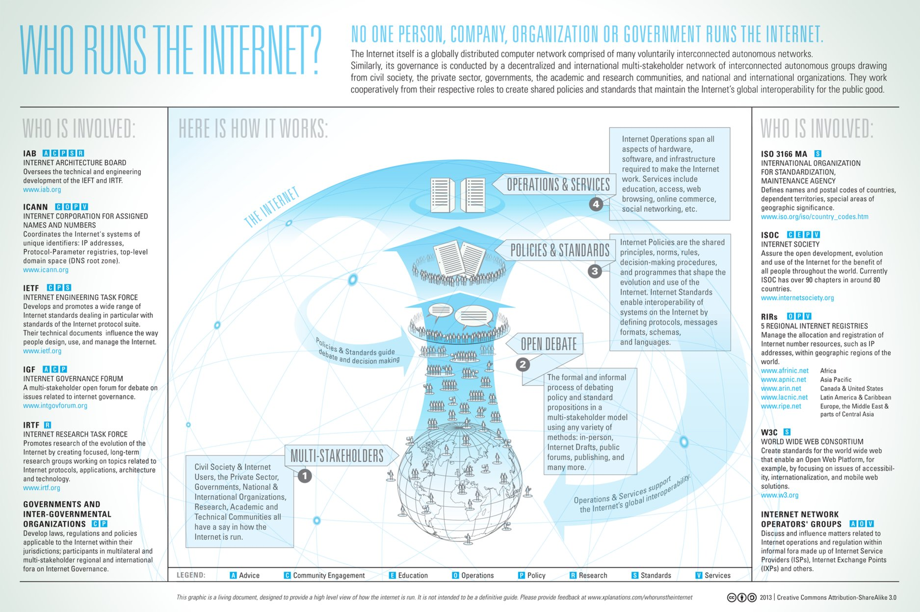 We've Found Answer to Who Runs the Internet [Infographic]