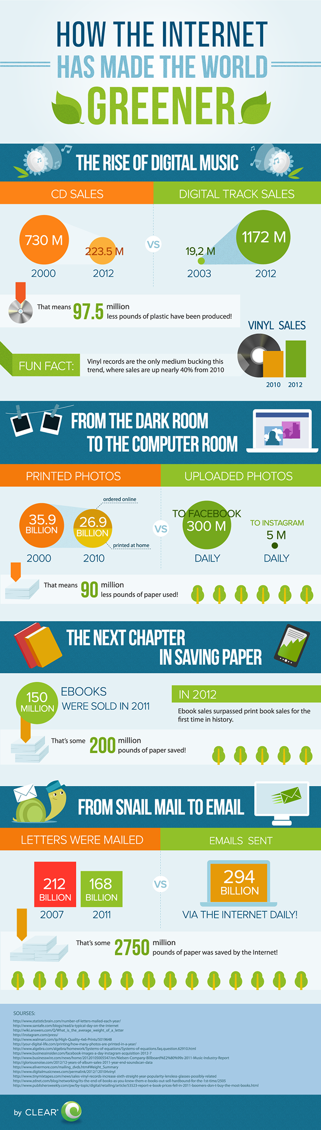 This is How Internet has Made the World Greener (Infographic)