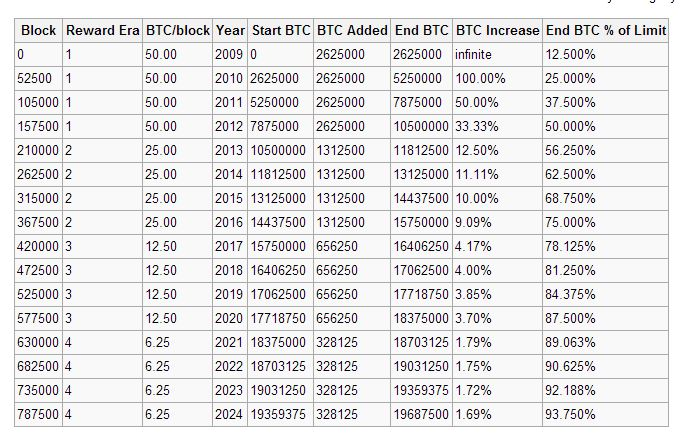 number of Bitcoins that will exist in the near future