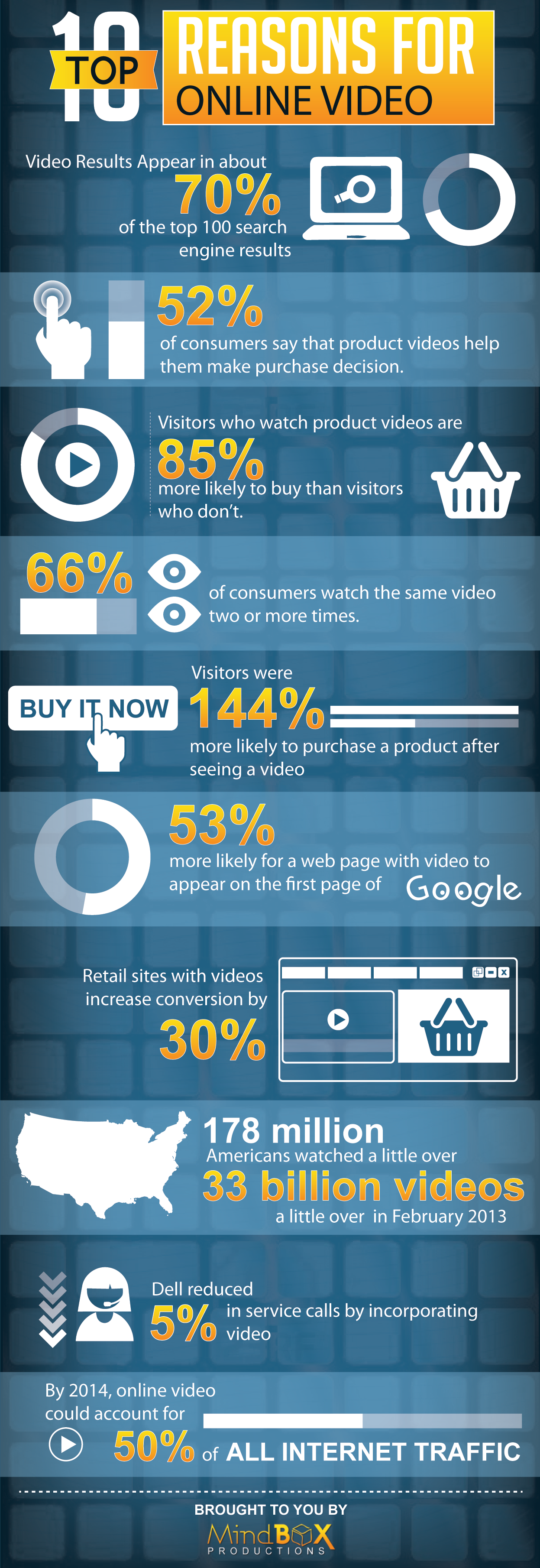 Top 10 Reasons To Prefer Online Videos (Infographic)