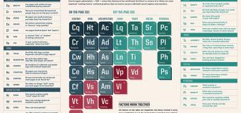 seo ranking factors 2013 (periodic table)