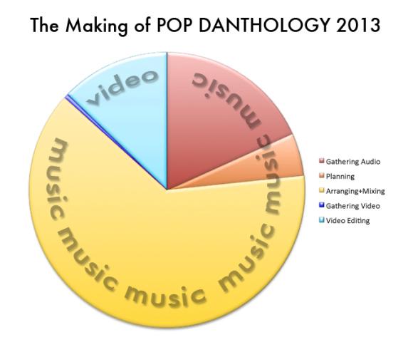 making of pop danthology 2013