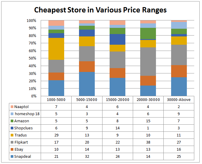 Cheapest store in varios price Range