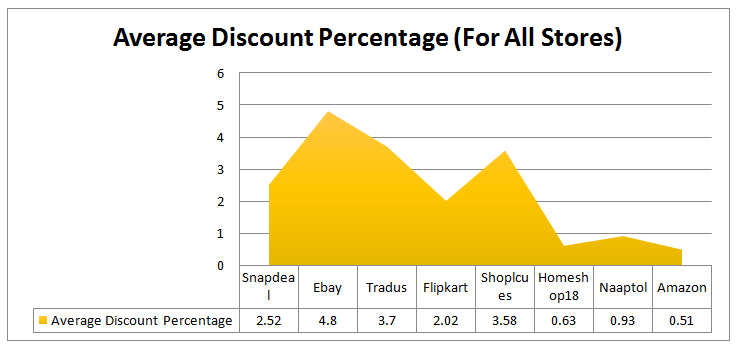 average discount percentage