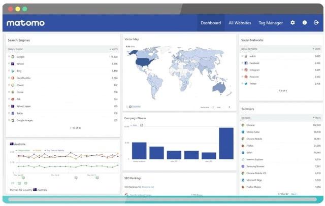 Matomo - best Google Analytics alternatives