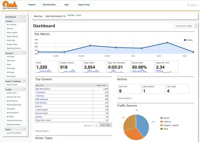 openwebanalytics dashboard screenshot