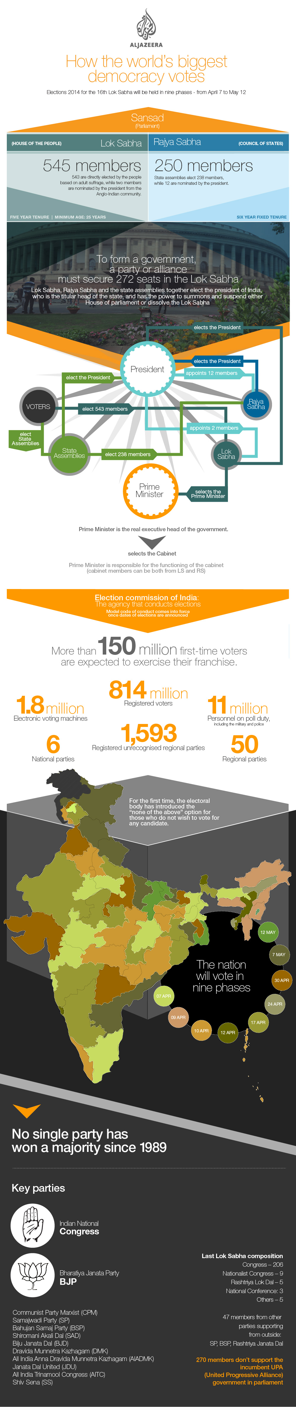 Everything you should know about indian general election 2014 infographic