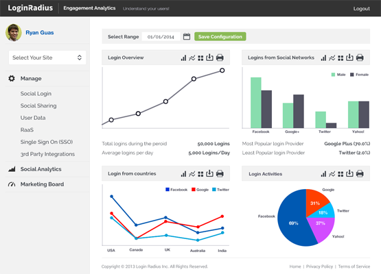 LoginRadius Social Data Analytics
