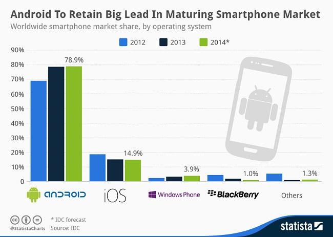 Smartphone_Market_Share_2014_n
