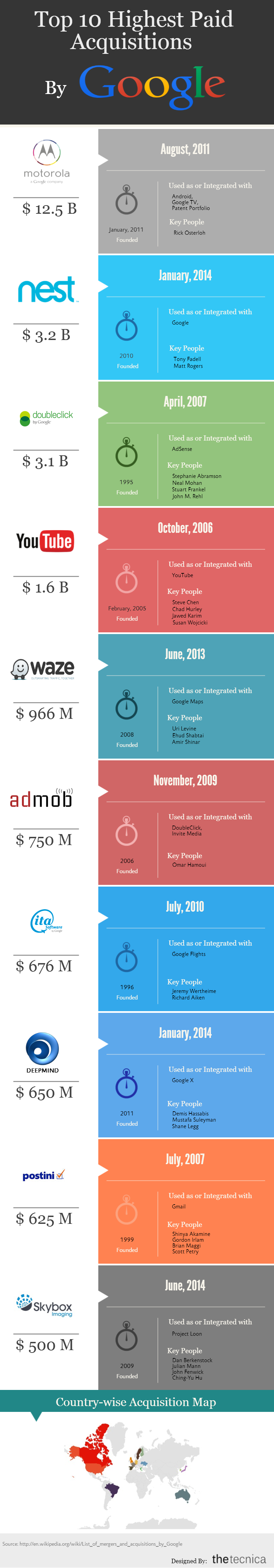 Top 10 Highest Paid Acquisition by Google
