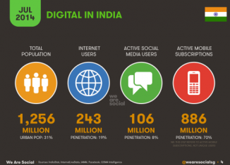 Social Media, Internet and Mobile usage facts 2014 July India 1