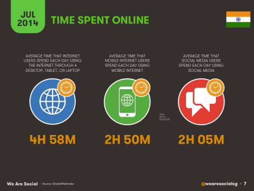 Social Media, Internet and Mobile usage facts 2014 July India 4