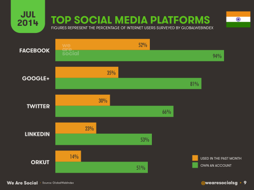 Social Media, Internet and Mobile usage facts 2014 July India 7
