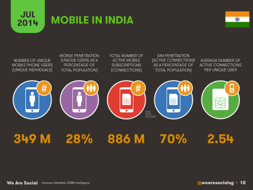 Social Media, Internet and Mobile usage facts 2014 July India 8
