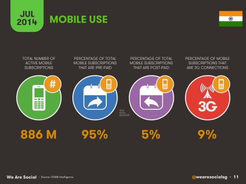 Social Media, Internet and Mobile usage facts 2014 July India 9