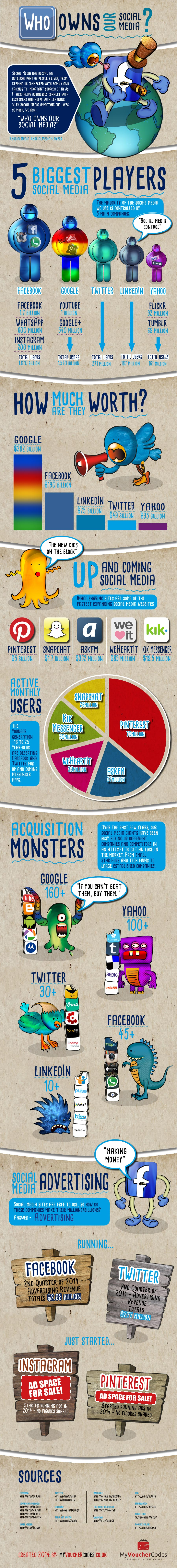 Who Owns Our Social Media Infographic