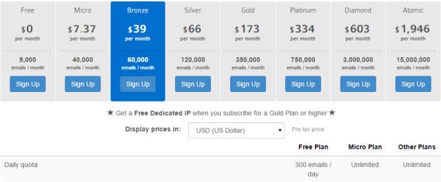 SendInBlue Pricing model