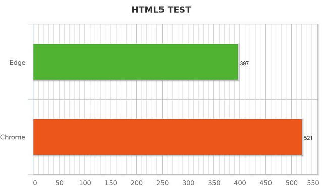 HTML5 Test Edge vs Chrome