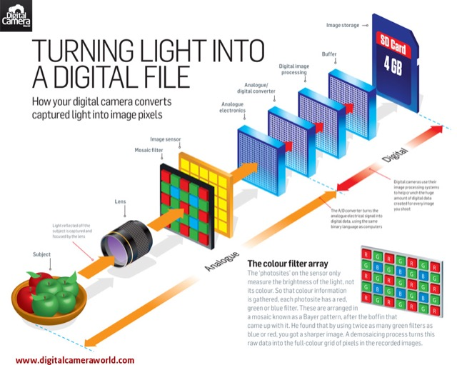 turning-light-into-digital-file