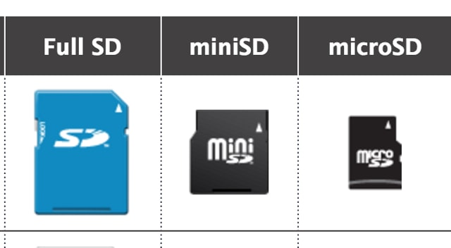 Sd Card Sizes >> How To Tell If You Are Buying The Right Sd Card Beebom