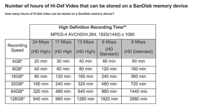 sd-video-recording-time-min