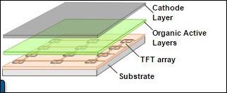Schematic of an active-matrix OLED display