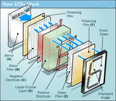 working-of-lcd