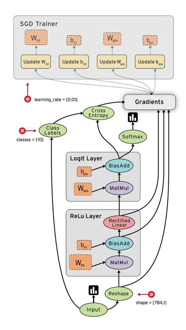 Tensor -bb- tensor flowing