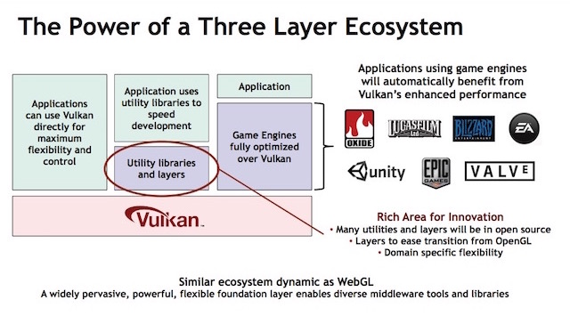 vulkan api three layer architecture