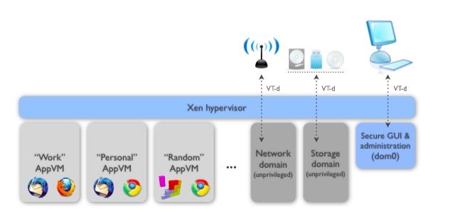new-linux-distros-qubesos-diagram