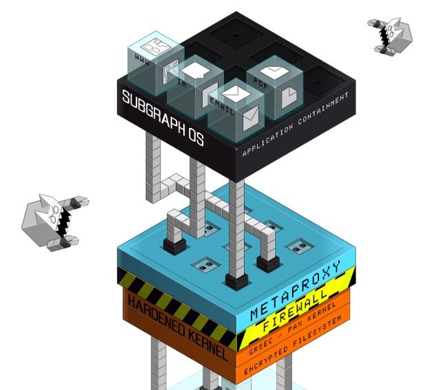 new-linux-distros-subgraph-scheme