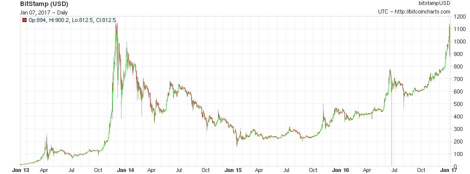 bitcoin_curernt_exchange_rate_history