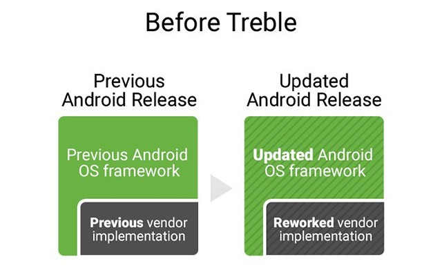 What is Project Treble? Everything You Need to Know