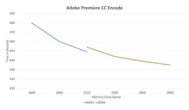 Adobe Premiere CC Encode