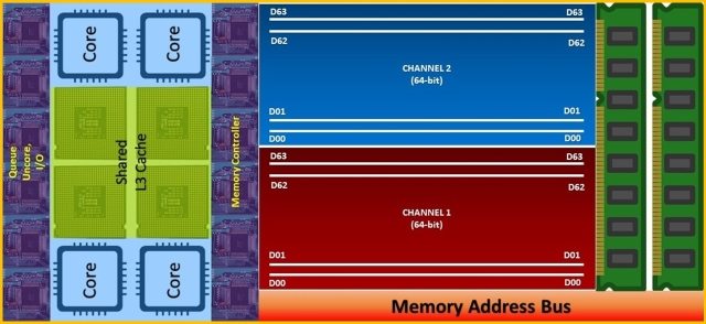 Dual Channel Architecture