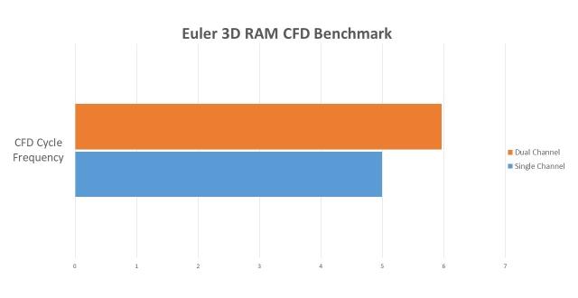 Euler 3D RAM CFD Benchmark
