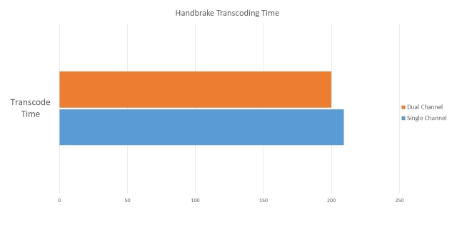 Handbrake Video Transcoding