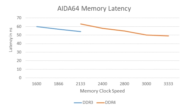 Latency DDR3 vs. DDR4