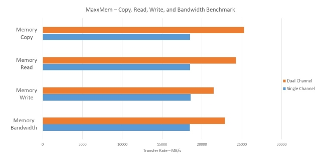 MaxxMem Copy Read Write Bandwidth
